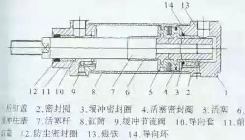 四,拆装注意事项:   1,拆卸液乐油缸之前,应使液压回路卸压图片